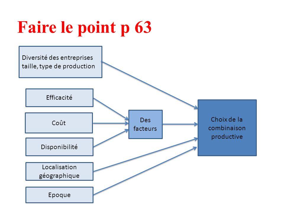 Faire le point p 63 Diversité des entreprises taille, type de production Efficacité Coût Disponibilité Localisation géographique Epoque Des facteurs Choix de la combinaison productive