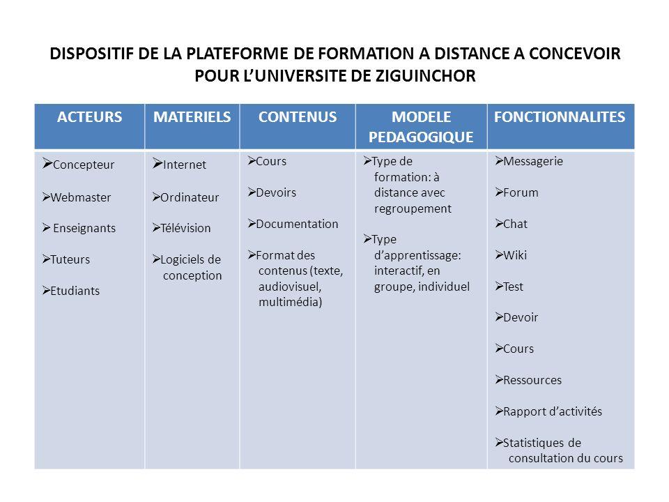 DISPOSITIF DE LA PLATEFORME DE FORMATION A DISTANCE A CONCEVOIR POUR LUNIVERSITE DE ZIGUINCHOR ACTEURSMATERIELSCONTENUSMODELE PEDAGOGIQUE FONCTIONNALITES Concepteur Webmaster Enseignants Tuteurs Etudiants Internet Ordinateur Télévision Logiciels de conception Cours Devoirs Documentation Format des contenus (texte, audiovisuel, multimédia) Type de formation: à distance avec regroupement Type dapprentissage: interactif, en groupe, individuel Messagerie Forum Chat Wiki Test Devoir Cours Ressources Rapport dactivités Statistiques de consultation du cours