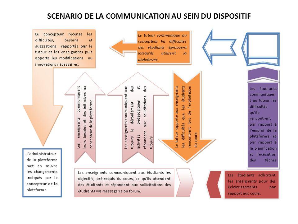 SCENARIO DE LA COMMUNICATION AU SEIN DU DISPOSITIF