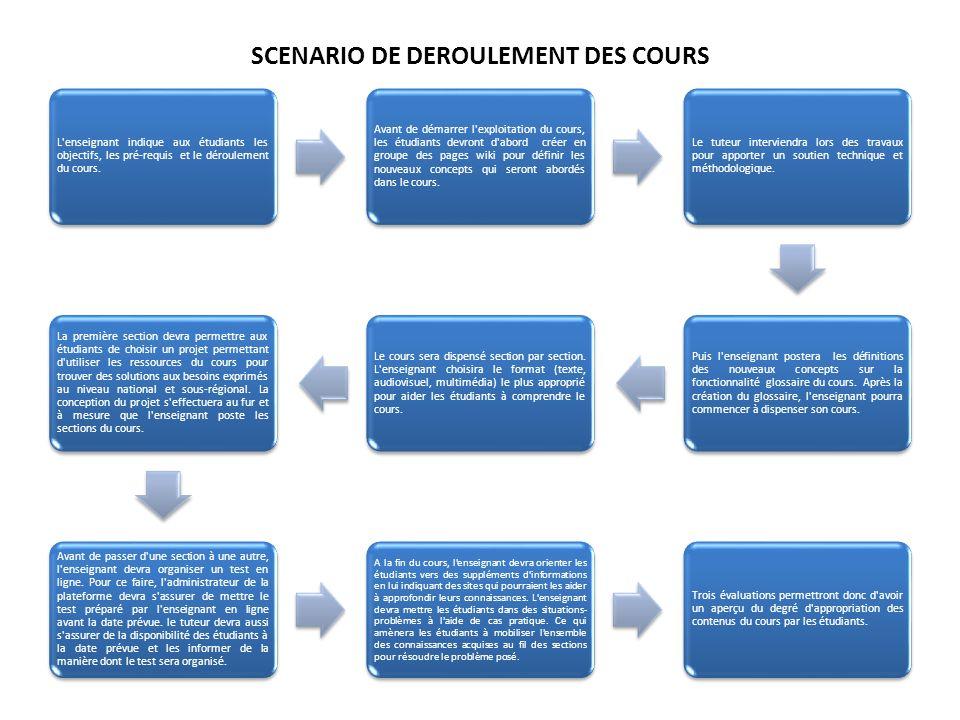 SCENARIO DE DEROULEMENT DES COURS L enseignant indique aux étudiants les objectifs, les pré-requis et le déroulement du cours.