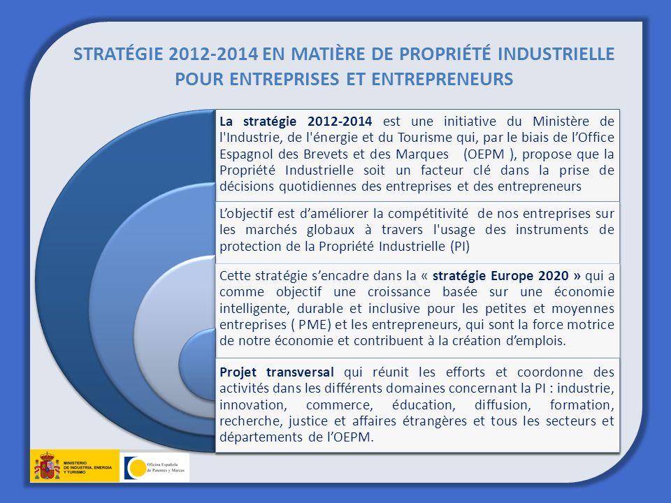 STRATÉGIE 2012-2014 EN MATIÈRE DE PROPRIÉTÉ INDUSTRIELLE POUR ENTREPRISES ET ENTREPRENEURS La stratégie 2012-2014 est une initiative du Ministère de l Industrie, de l énergie et du Tourisme qui, par le biais de lOffice Espagnol des Brevets et des Marques (OEPM ), propose que la Propriété Industrielle soit un facteur clé dans la prise de décisions quotidiennes des entreprises et des entrepreneurs Lobjectif est daméliorer la compétitivité de nos entreprises sur les marchés globaux à travers l usage des instruments de protection de la Propriété Industrielle (PI) Cette stratégie sencadre dans la « stratégie Europe 2020 » qui a comme objectif une croissance basée sur une économie intelligente, durable et inclusive pour les petites et moyennes entreprises ( PME) et les entrepreneurs, qui sont la force motrice de notre économie et contribuent à la création demplois.