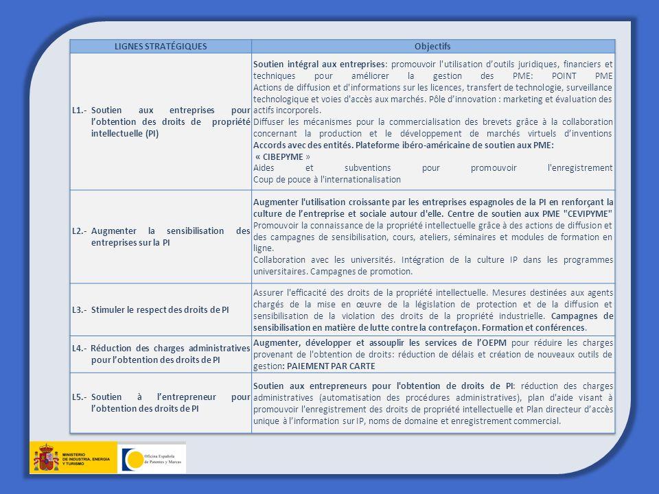 BASES DE DONNÉES DE LOEPM BASES DE DONNEES ( Brevets, Marques et Modèles) Recherches de Marques LOCALISATEUR DE MARQUES (Nationale, Internationale, Communautaire) TM View Consultation de la situation de dossiers SITADEXRecherche dinventions INVENES – National et Latinoaméricain esp@cenet- Mondial Recherche de modèles INVENES- National RCD- en-ligne-Modèle Communautaire Design View