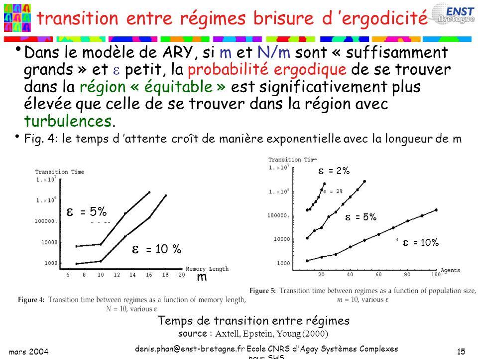 mars 2004 denis.phan@enst-bretagne.fr Ecole CNRS d Agay Systèmes Complexes pour SHS 15 transition entre régimes brisure d ergodicité Dans le modèle de ARY, si m et N/m sont « suffisamment grands » et petit, la probabilité ergodique de se trouver dans la région « équitable » est significativement plus élevée que celle de se trouver dans la région avec turbulences.