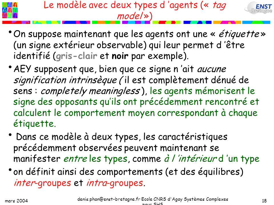 mars 2004 denis.phan@enst-bretagne.fr Ecole CNRS d Agay Systèmes Complexes pour SHS 18 Le modèle avec deux types d agents (« tag model ») On suppose maintenant que les agents ont une « étiquette » (un signe extérieur observable) qui leur permet d être identifié (gris-clair et noir par exemple).