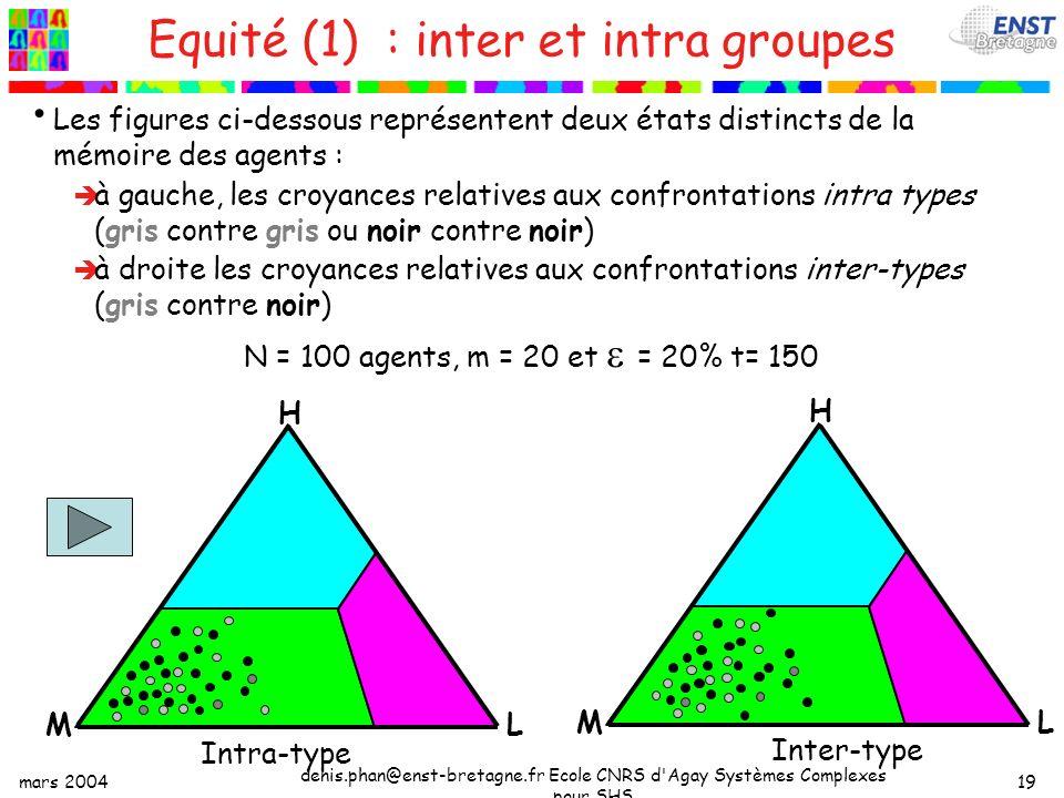 mars 2004 denis.phan@enst-bretagne.fr Ecole CNRS d Agay Systèmes Complexes pour SHS 19 Equité (1) : inter et intra groupes Les figures ci-dessous représentent deux états distincts de la mémoire des agents : à gauche, les croyances relatives aux confrontations intra types (gris contre gris ou noir contre noir) à droite les croyances relatives aux confrontations inter-types (gris contre noir) N = 100 agents, m = 20 et = 20% t= 150 H LM Intra-type H LM Inter-type