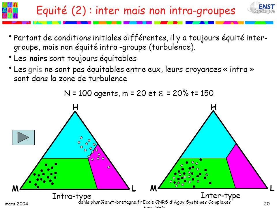 mars 2004 denis.phan@enst-bretagne.fr Ecole CNRS d Agay Systèmes Complexes pour SHS 20 Equité (2) : inter mais non intra-groupes Partant de conditions initiales différentes, il y a toujours équité inter- groupe, mais non équité intra -groupe (turbulence).
