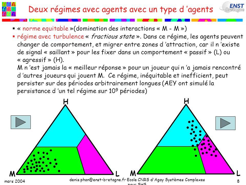 mars 2004 denis.phan@enst-bretagne.fr Ecole CNRS d Agay Systèmes Complexes pour SHS 8 Deux régimes avec agents avec un type d agents « norme equitable »(domination des interactions « M - M ») régime avec turbulence « fractious state ».
