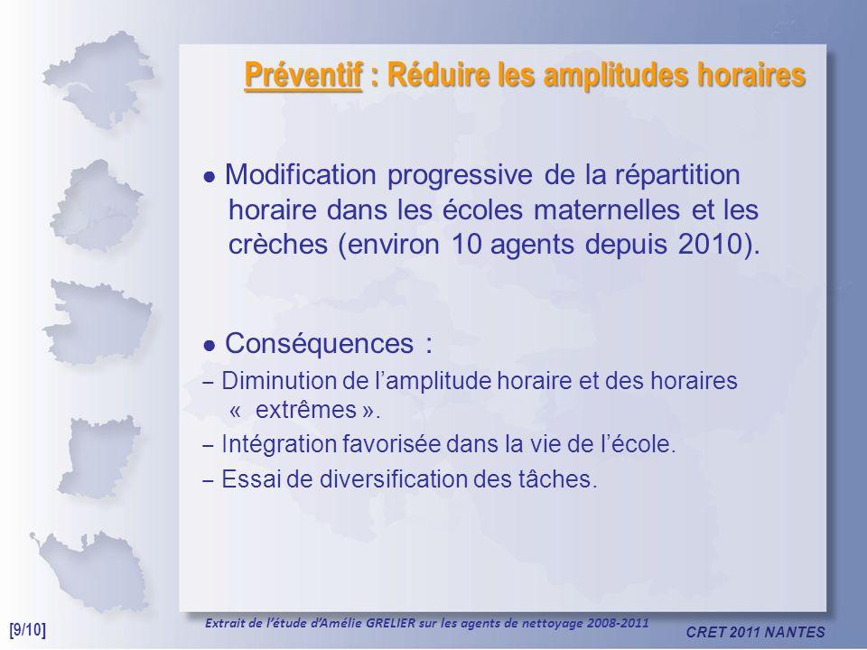 CRET 2011 NANTES Préventif : Réduire les amplitudes horaires Modification progressive de la répartition horaire dans les écoles maternelles et les crèches (environ 10 agents depuis 2010).