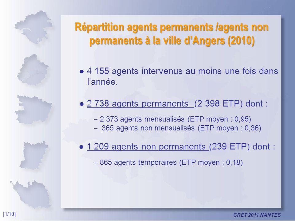 CRET 2011 NANTES Répartition agents permanents /agents non permanents à la ville dAngers (2010) 4 155 agents intervenus au moins une fois dans lannée.
