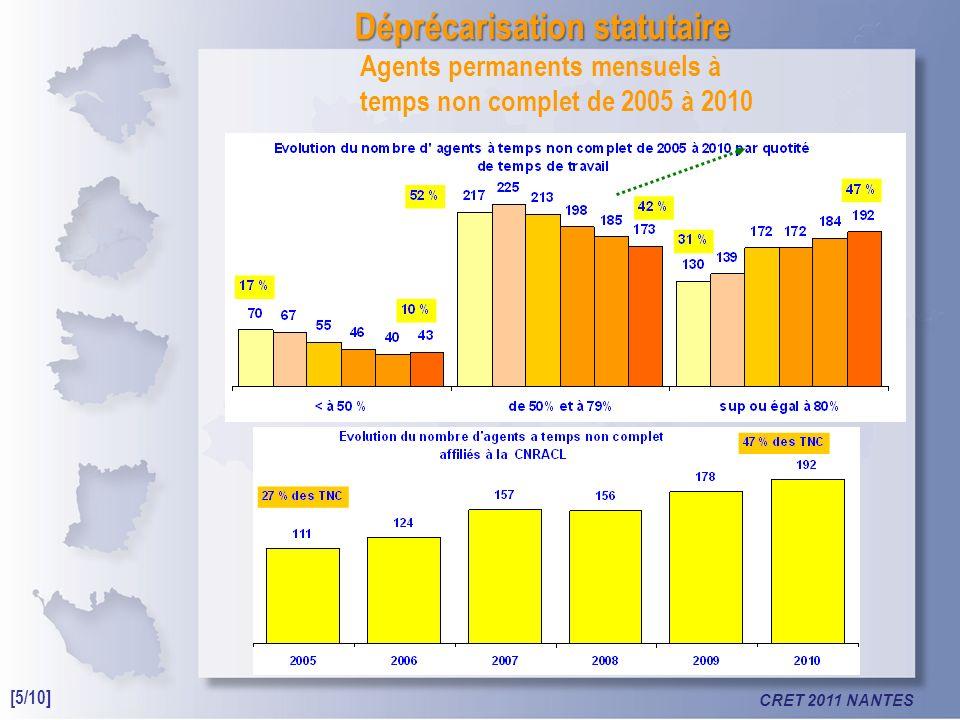 CRET 2011 NANTES Déprécarisation statutaire Agents permanents mensuels à temps non complet de 2005 à 2010 [5/10]