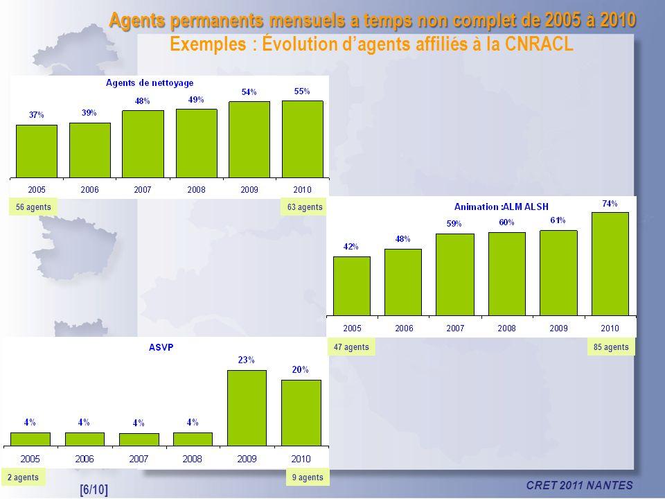 CRET 2011 NANTES Agents permanents mensuels a temps non complet de 2005 à 2010 Agents permanents mensuels a temps non complet de 2005 à 2010 Exemples : Évolution dagents affiliés à la CNRACL 9 agents2 agents 56 agents63 agents 47 agents85 agents [6/10]
