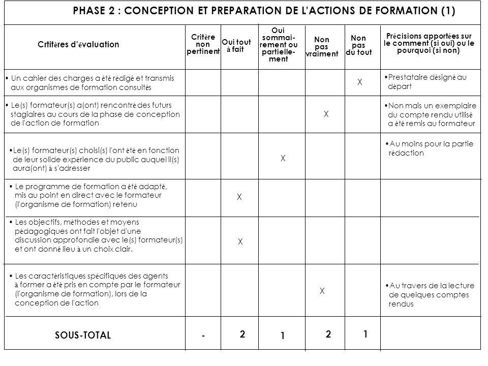 PHASE 2 : CONCEPTION ET PREPARATION DE L'ACTIONS DE FORMATION (1) Crtit è res d' é valuation Crit è re non pertinent Oui tout à fait Oui sommai- remen