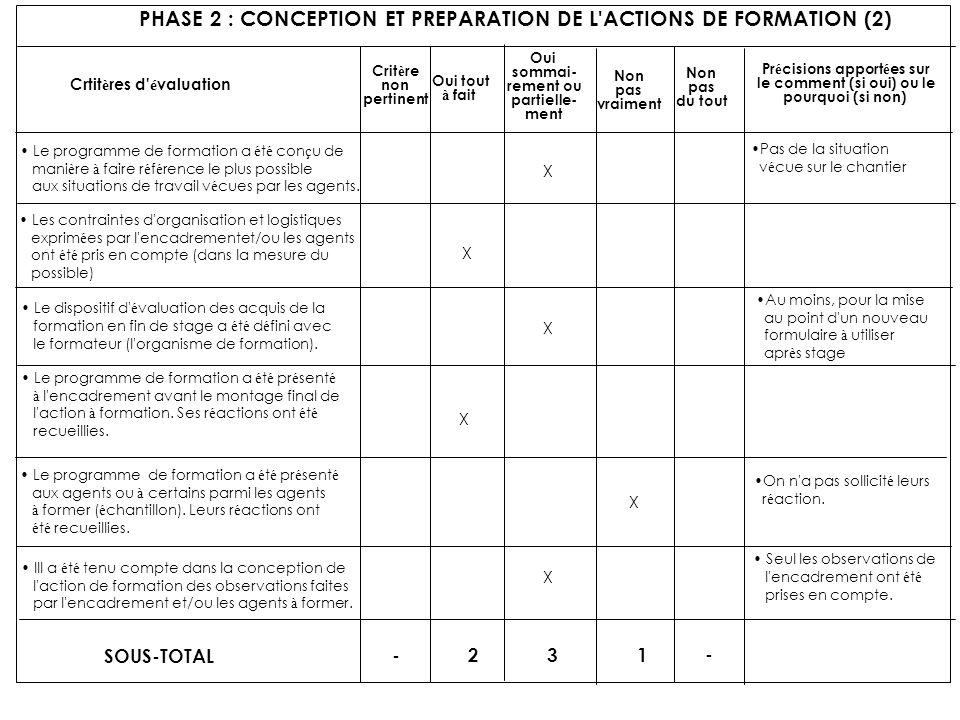 PHASE 2 : CONCEPTION ET PREPARATION DE L'ACTIONS DE FORMATION (2) Crtit è res d' é valuation Crit è re non pertinent Oui tout à fait Oui sommai- remen