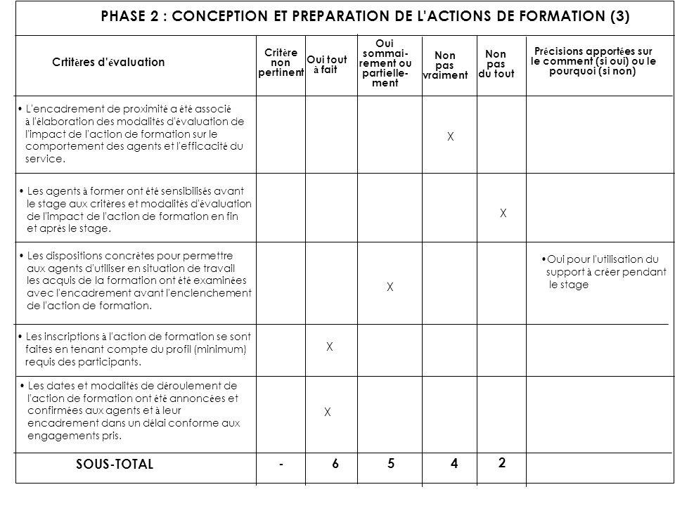 PHASE 2 : CONCEPTION ET PREPARATION DE L'ACTIONS DE FORMATION (3) Crtit è res d' é valuation Crit è re non pertinent Oui tout à fait Oui sommai- remen