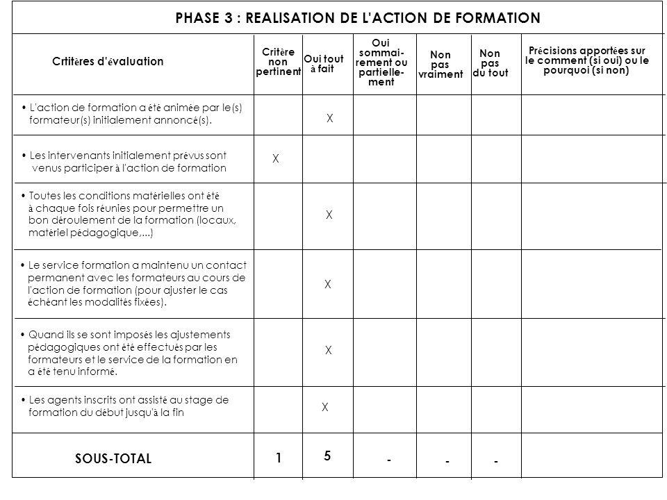 PHASE 3 : REALISATION DE L'ACTION DE FORMATION Crtit è res d' é valuation Crit è re non pertinent Oui tout à fait Oui sommai- rement ou partielle- men