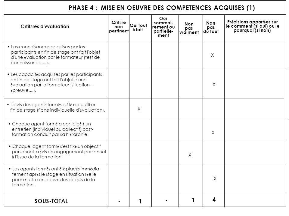 PHASE 4 : MISE EN OEUVRE DES COMPETENCES ACQUISES (1) Crtit è res d' é valuation Crit è re non pertinent Oui tout à fait Oui sommai- rement ou partiel