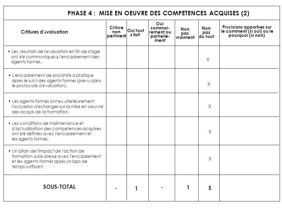 PHASE 4 : MISE EN OEUVRE DES COMPETENCES ACQUISES (2) Crtit è res d' é valuation Crit è re non pertinent Oui tout à fait Oui sommai- rement ou partiel