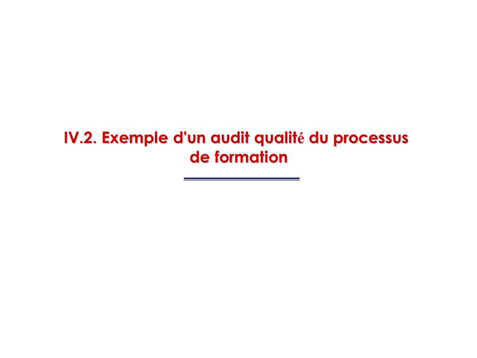 IV.2. Exemple d'un audit qualit é du processus de formation