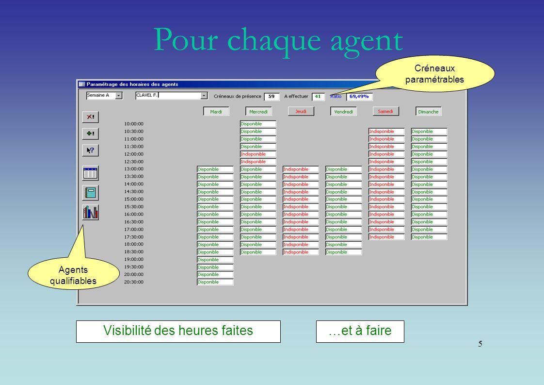 5 Créneaux paramétrables Agents qualifiables Visibilité des heures faites…et à faire Pour chaque agent