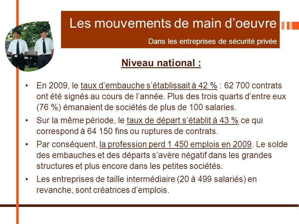 Les mouvements de main doeuvre Dans les entreprises de sécurité privée Niveau national : En 2009, le taux dembauche sétablissait à 42 % : 62 700 contrats ont été signés au cours de lannée.