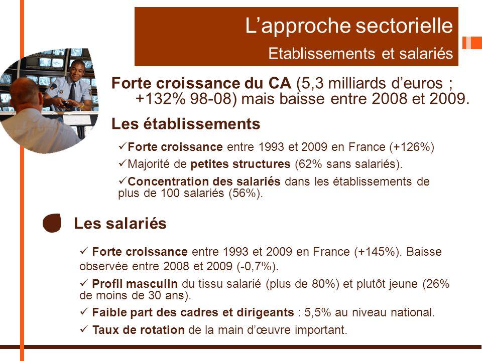 Lapproche sectorielle Etablissements et salariés Les établissements Les salariés Forte croissance entre 1993 et 2009 en France (+126%) Majorité de petites structures (62% sans salariés).
