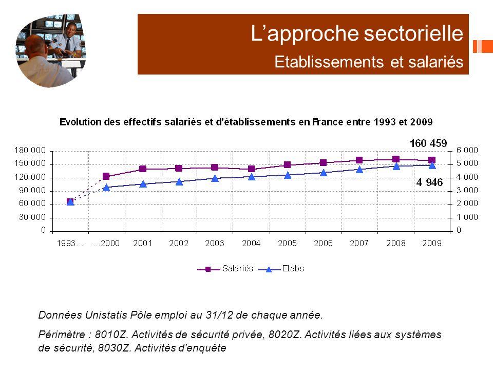 Données Unistatis Pôle emploi au 31/12 de chaque année.