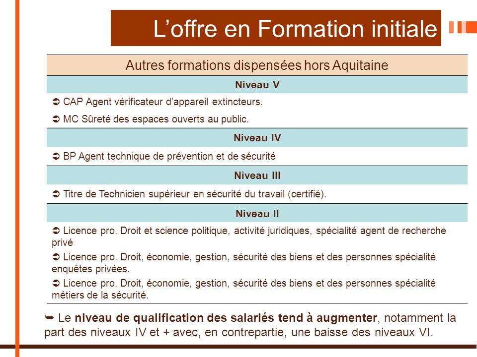 Loffre en Formation initiale Autres formations dispensées hors Aquitaine Niveau V CAP Agent vérificateur dappareil extincteurs.