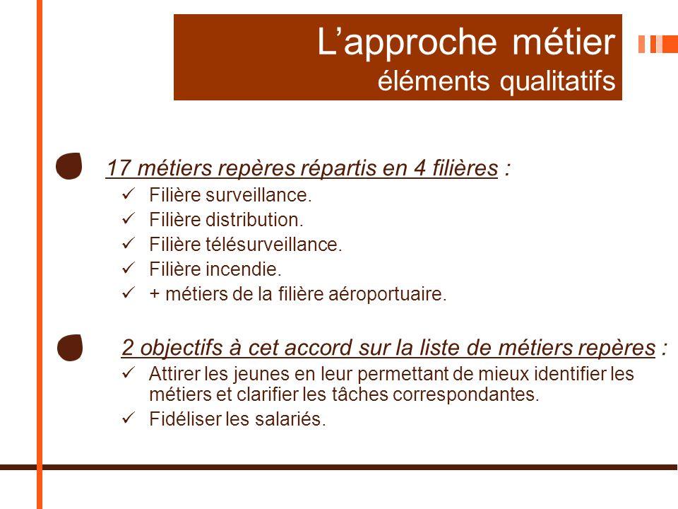17 métiers repères répartis en 4 filières : Filière surveillance.