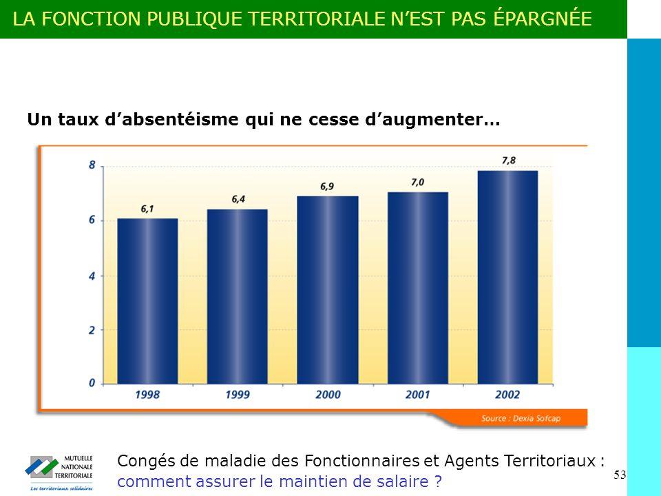 53 Congés de maladie des Fonctionnaires et Agents Territoriaux : comment assurer le maintien de salaire .