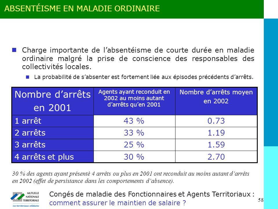 58 Congés de maladie des Fonctionnaires et Agents Territoriaux : comment assurer le maintien de salaire .