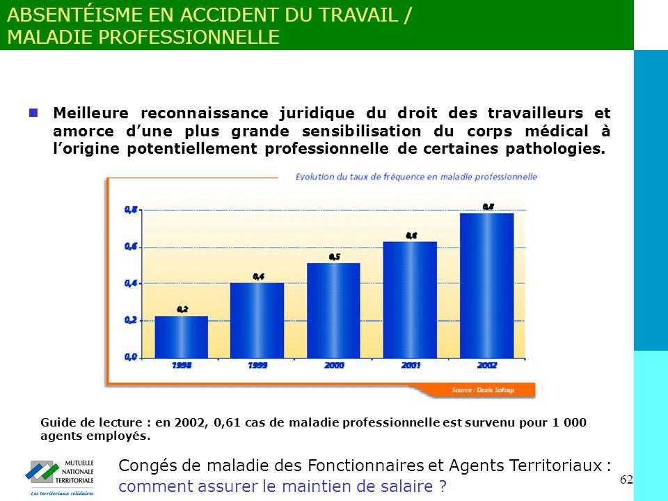 62 Congés de maladie des Fonctionnaires et Agents Territoriaux : comment assurer le maintien de salaire .