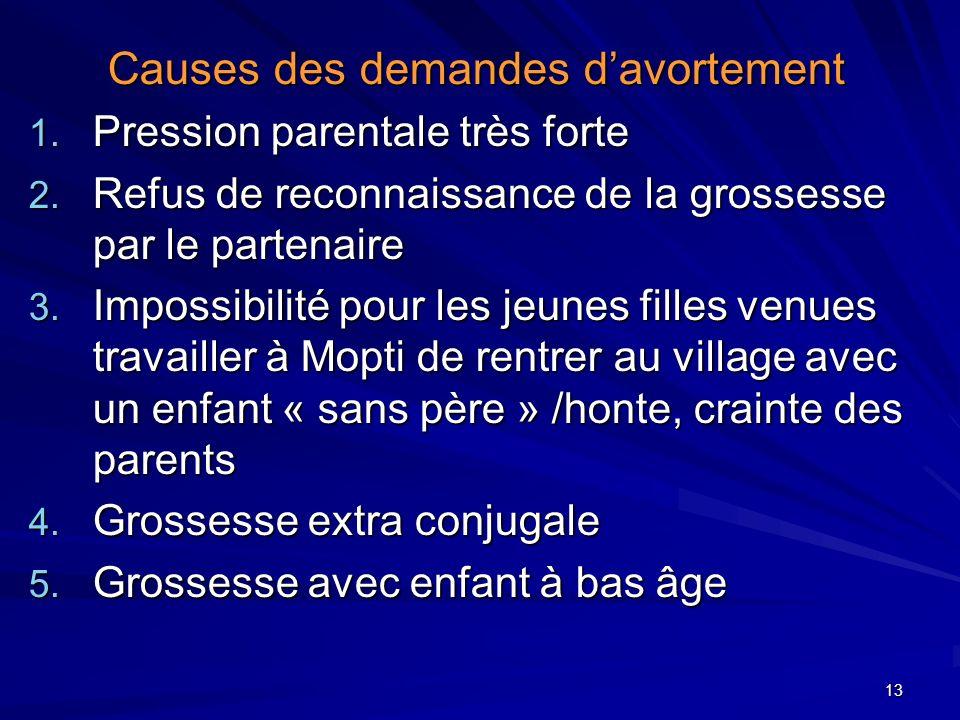 13 Causes des demandes davortement 1. Pression parentale très forte 2. Refus de reconnaissance de la grossesse par le partenaire 3. Impossibilité pour