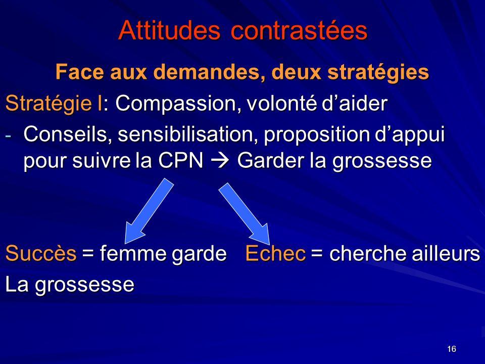 16 Attitudes contrastées Face aux demandes, deux stratégies Stratégie I: Compassion, volonté daider - Conseils, sensibilisation, proposition dappui po
