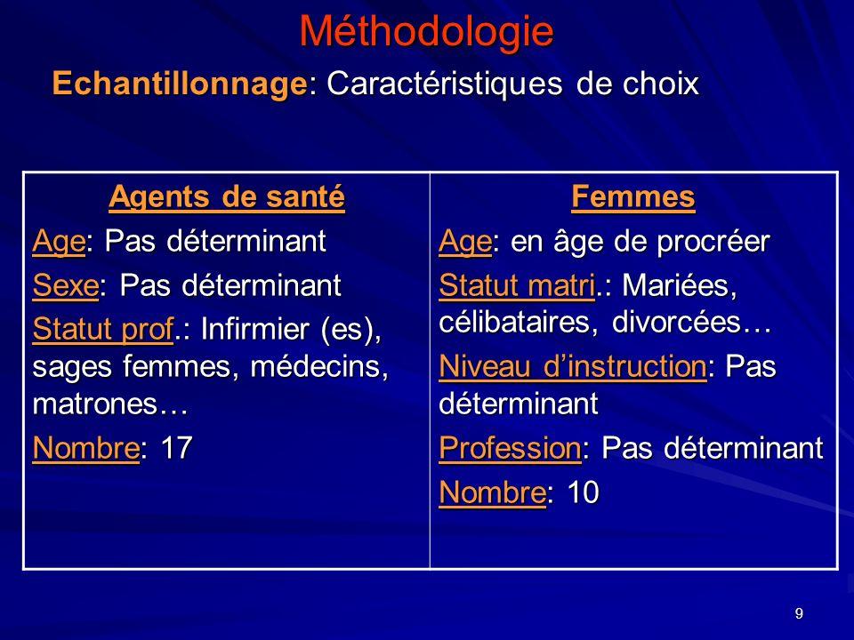 9Méthodologie Echantillonnage: Caractéristiques de choix Agents de santé Age: Pas déterminant Sexe: Pas déterminant Statut prof.: Infirmier (es), sage