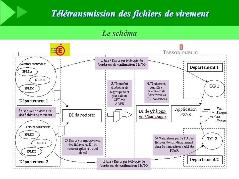 Le schéma Télétransmission des fichiers de virement