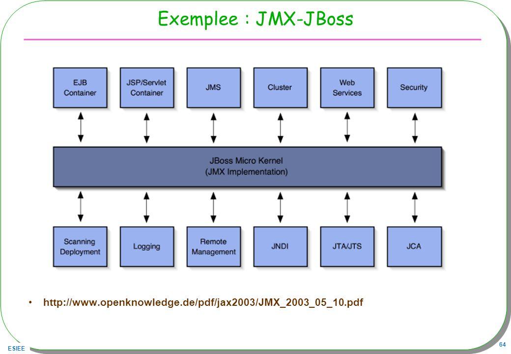 ESIEE 64 Exemplee : JMX-JBoss http://www.openknowledge.de/pdf/jax2003/JMX_2003_05_10.pdf