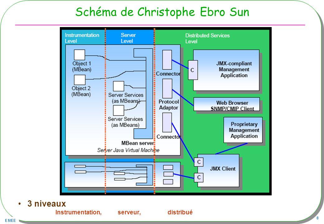 ESIEE 8 Schéma de Christophe Ebro Sun 3 niveaux Instrumentation, serveur, distribué