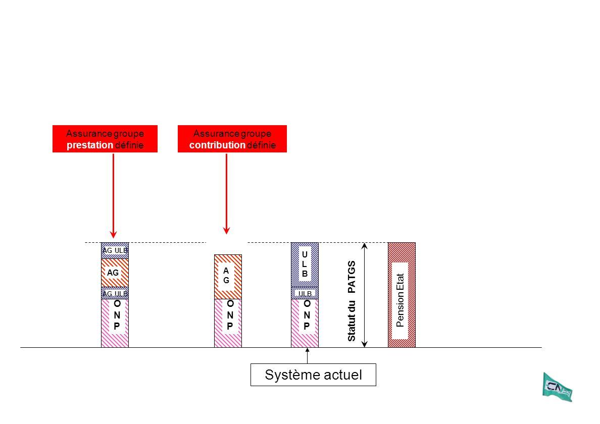 AGAG ULBULB ONPONP Système actuel ONPONP AG AG ULB ONPONP Pension Etat Statut du PATGS AGAG AGAG AG ULBULB Assurance groupe prestation définie Assuran