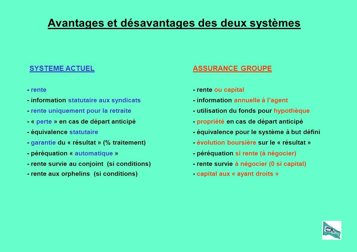 Avantages et désavantages des deux systèmes ASSURANCE GROUPESYSTEME ACTUEL - rente- rente ou capital - péréquation « automatique »- péréquation si ren