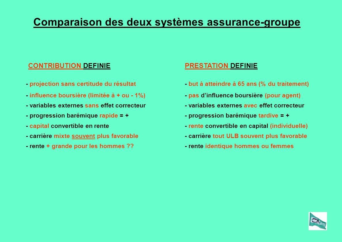 Comparaison des deux systèmes assurance-groupe PRESTATION DEFINIECONTRIBUTION DEFINIE - projection sans certitude du résultat- but à atteindre à 65 an