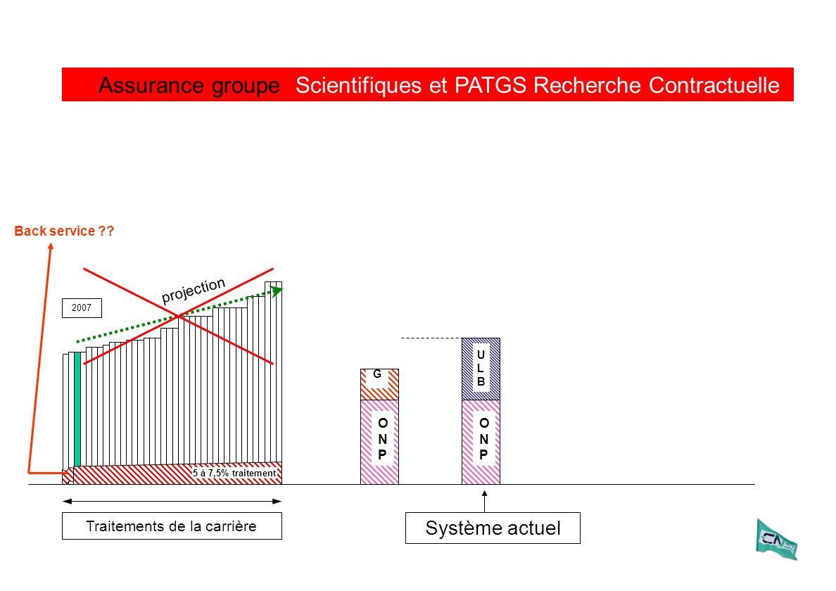 Traitements de la carrière 2007 Assurance groupe ULBULB ONPONP Système actuel ONPONP AGAG Scientifiques et PATGS Recherche Contractuelle projection 5