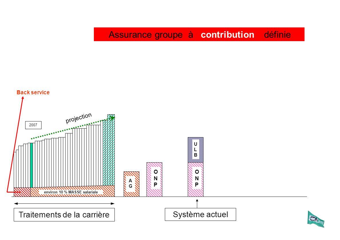 Traitements de la carrière 2007 Assurance groupe à définie ULBULB ONPONP Système actuel contribution environ 10 % MASSE salariale AGAG Back service ON