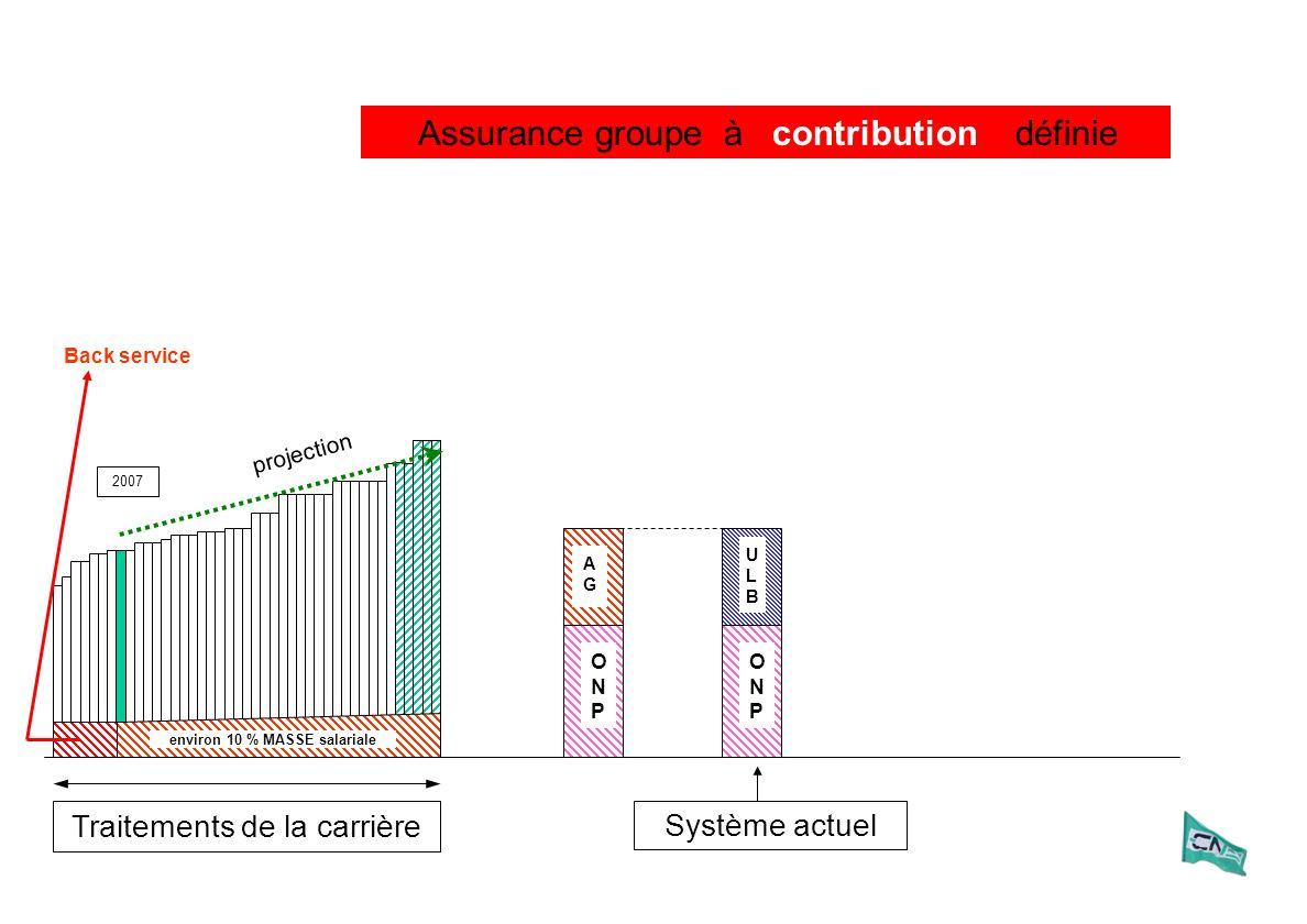 Assurance groupe à définie Traitements de la carrière 2007 ULBULB ONPONP Système actuel ONPONP AGAG contribution projection Back service environ 10 %