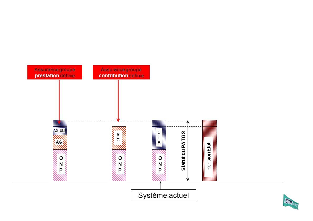 Statut du PATGS Assurance groupe prestation définie ULBULB ONPONP Système actuel ONPONP AG AG ULB ONPONP AGAG Pension Etat Assurance groupe contributi