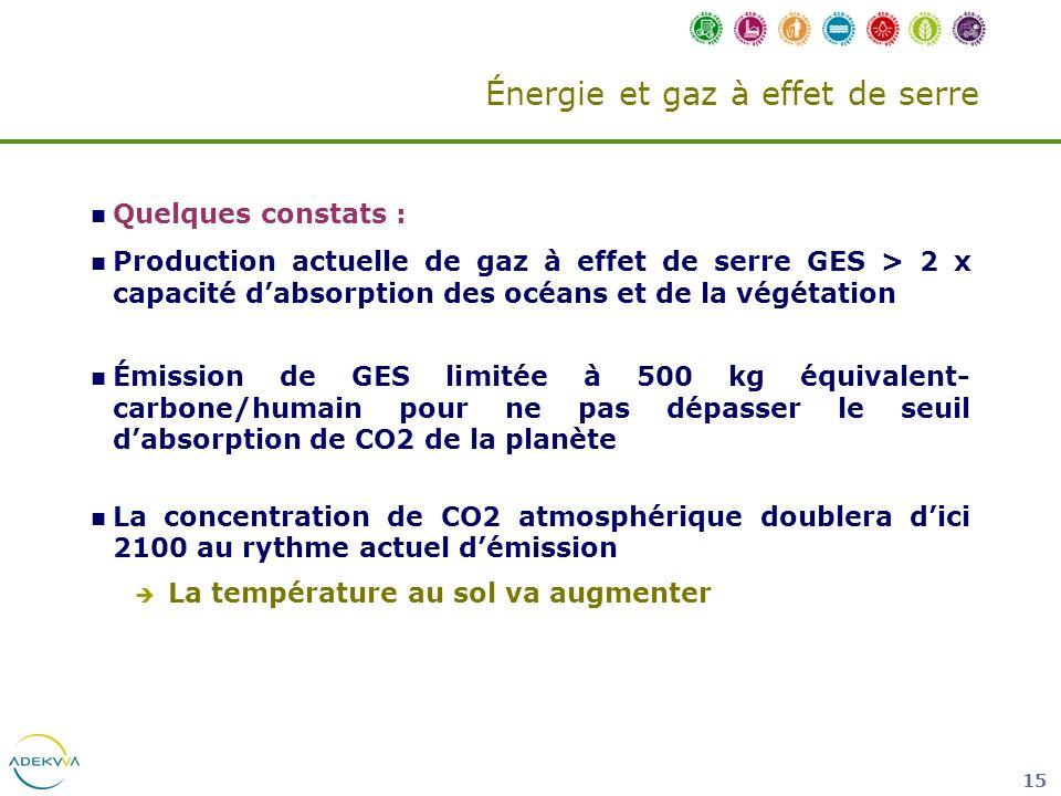 15 Énergie et gaz à effet de serre Quelques constats : Production actuelle de gaz à effet de serre GES > 2 x capacité dabsorption des océans et de la