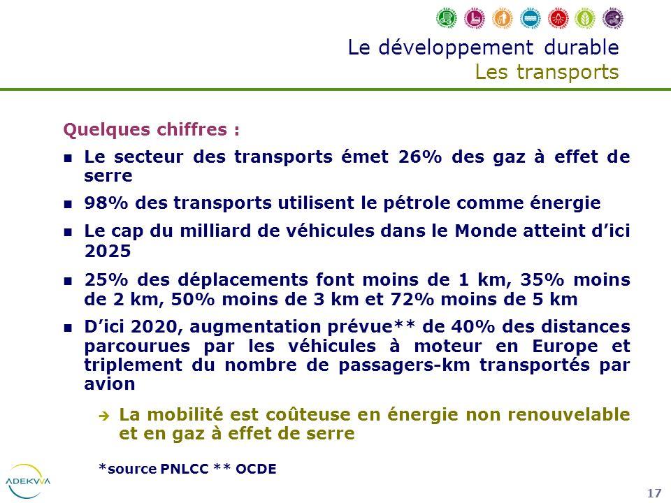17 Le développement durable Les transports Quelques chiffres : Le secteur des transports émet 26% des gaz à effet de serre 98% des transports utilisen
