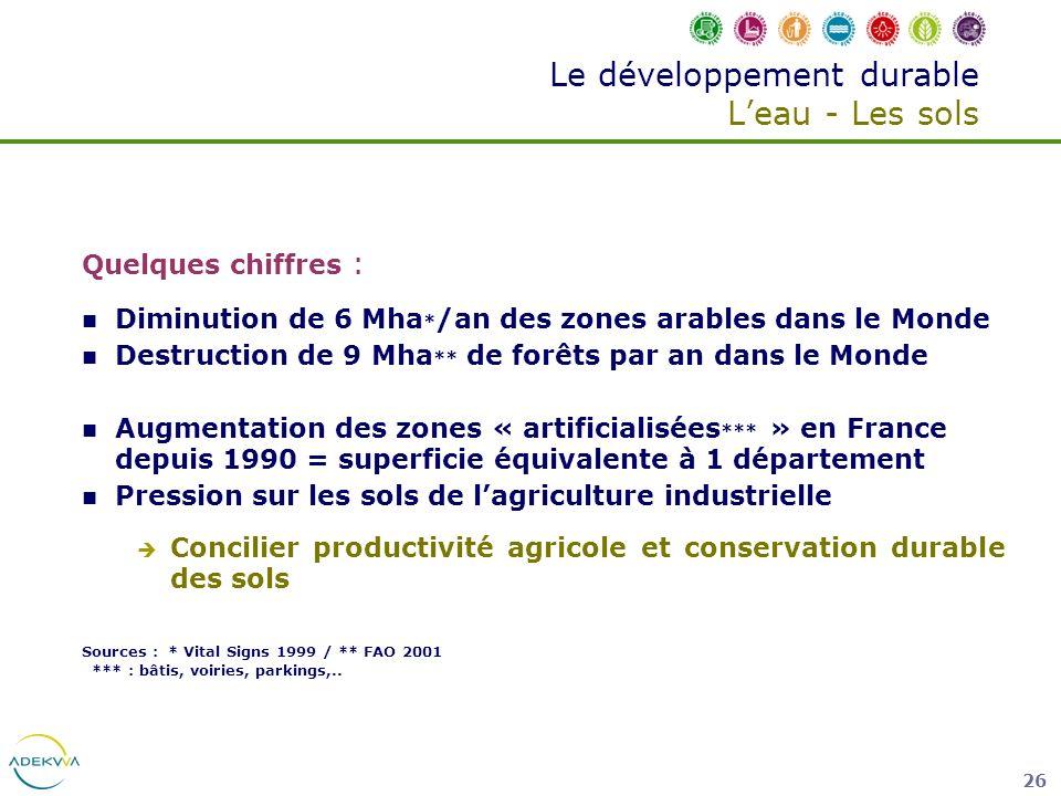 26 Le développement durable Leau - Les sols Quelques chiffres : Diminution de 6 Mha * /an des zones arables dans le Monde Destruction de 9 Mha ** de f