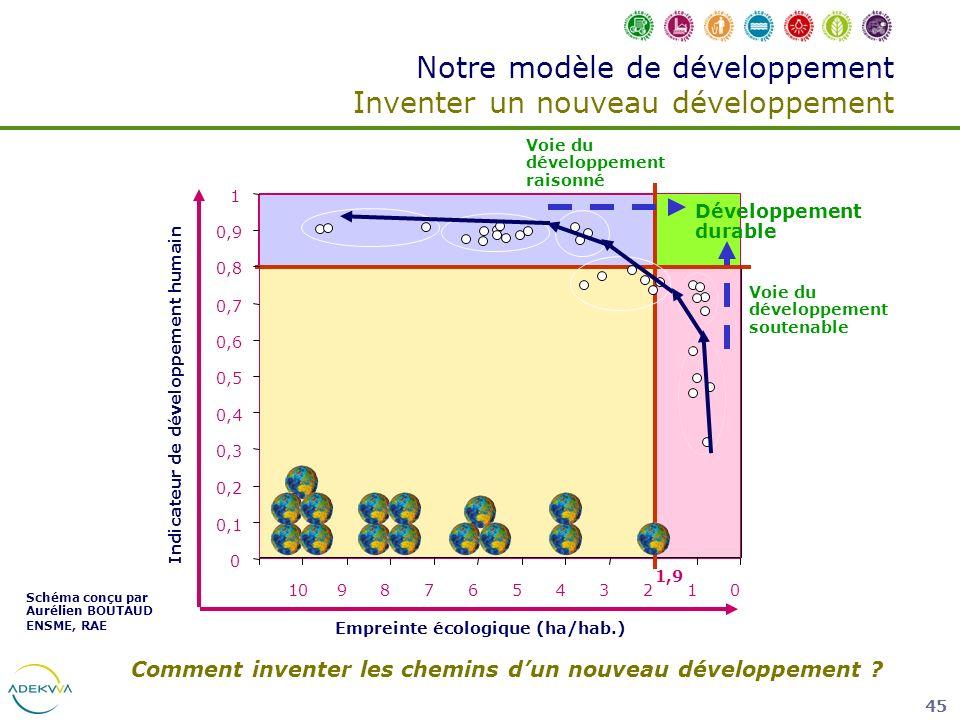 45 Notre modèle de développement Inventer un nouveau développement Développement durable 012345678910 0 0,1 0,2 0,3 0,4 0,5 0,6 0,7 0,8 0,9 1 1,9 Empr