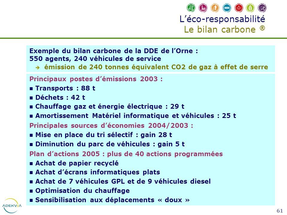 61 Léco-responsabilité Le bilan carbone ® Principaux postes démissions 2003 : Transports : 88 t Déchets : 42 t Chauffage gaz et énergie électrique : 2