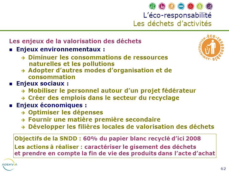 62 Léco-responsabilité Les déchets dactivités Les enjeux de la valorisation des déchets Enjeux environnementaux : Diminuer les consommations de ressou